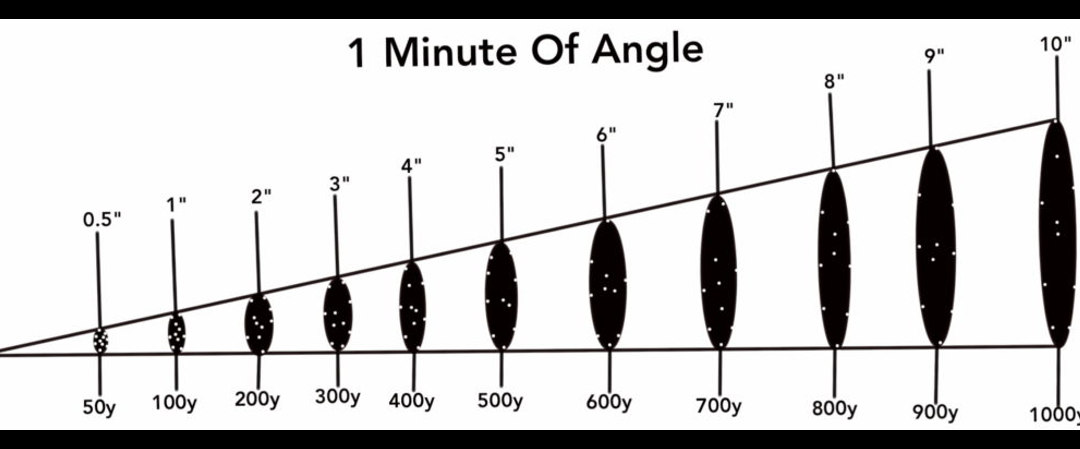 "MIKE & MIKE:  Post-Guillotine brain activity… Yes or No?    AND… what is a ""Minute of Angle"" in the world of weapons & shooting?"