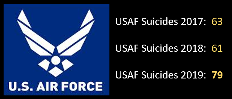 "NEWS & COMMENTARY:  Air Force to conduct service-wide ""stand down"" as their suicide rate in 2019 is on a pace to double"