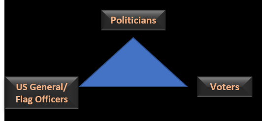 "NEWS & COMMENTARY: the elevated responsibility of US General/Flag Officers in the ""Politicians-Citizens-Gen/Flag Officer triangle"""