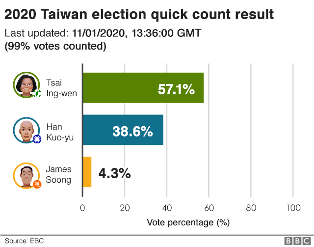 "GRANT NEWSHAM:  Taiwan overwhelmingly rejects ""Pro-China"" candidate"