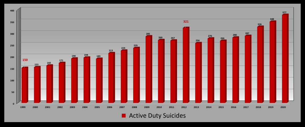 THE ALL MARINE RADIO HOUR:  Suicide in the US population DROPS in 2020 but suicide in the Active-Duty Military sees yet another increase — WHY?!